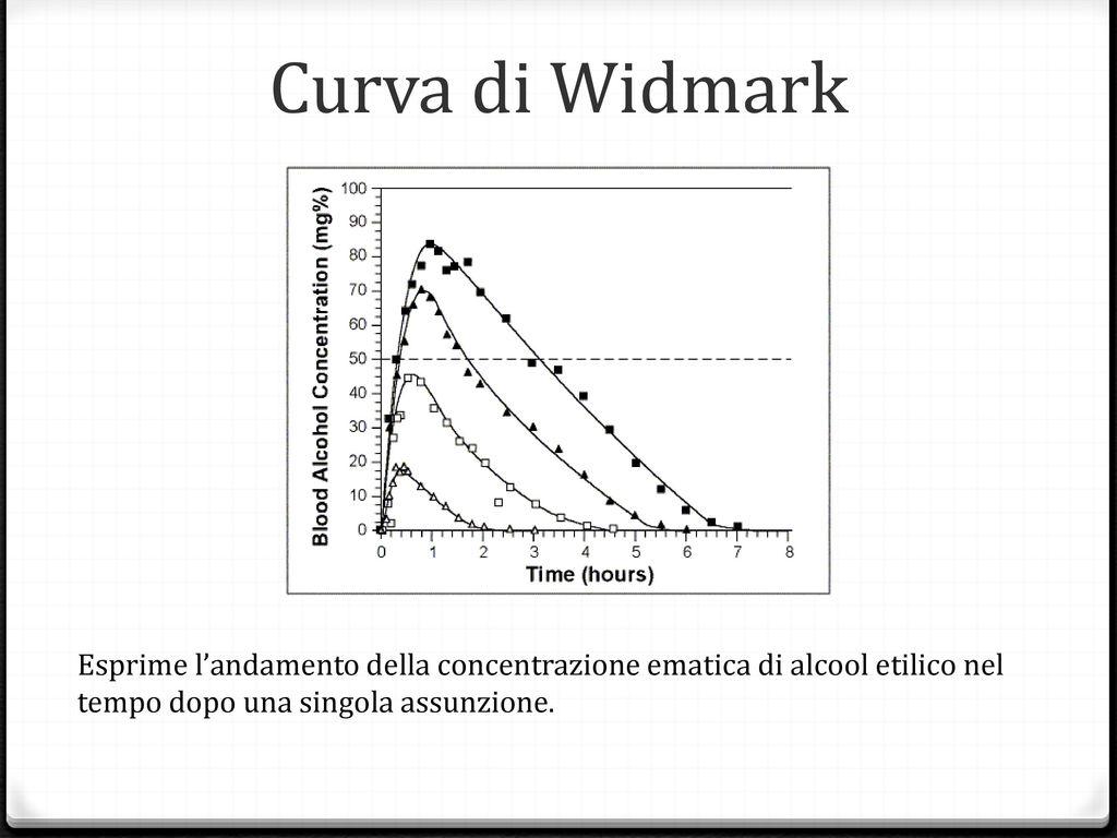 """Guida in stato di ebbrezza: la """"curva di Widm..."""
